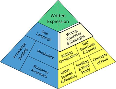 College essay word limit common app